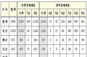 [국방부]2019년도 군무원 선발인원 3,961명 공고